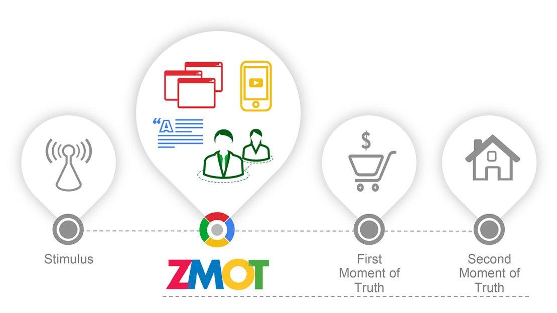 お客様の購買行動を理解する、自分の購買行動を振り返る