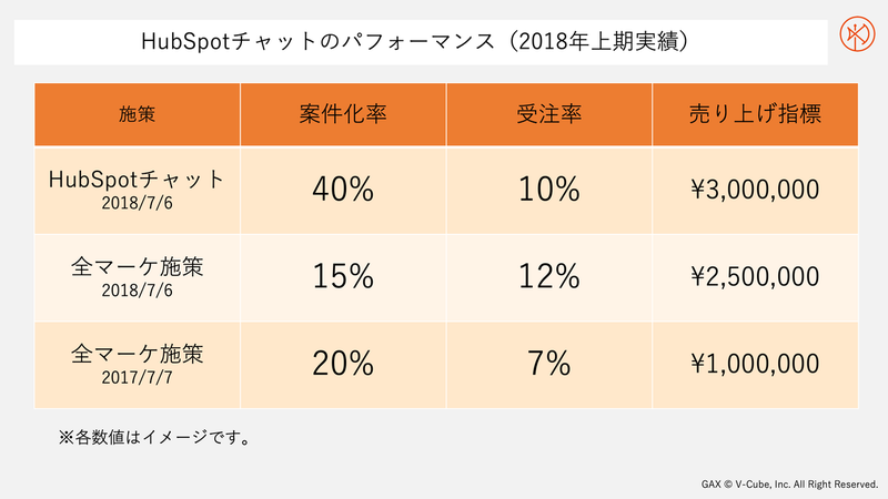 HubSpotチャットのパフォーマンス比較