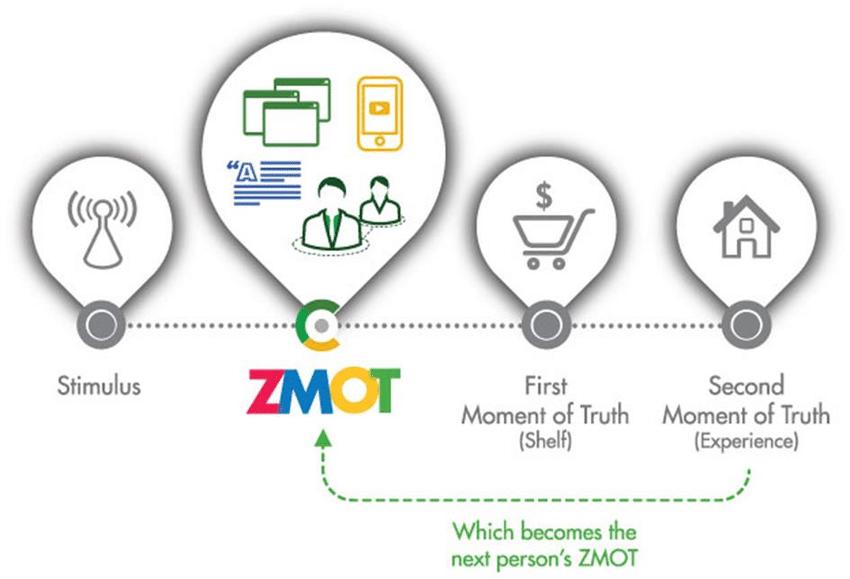 Zero-Moment-of-Truth-model