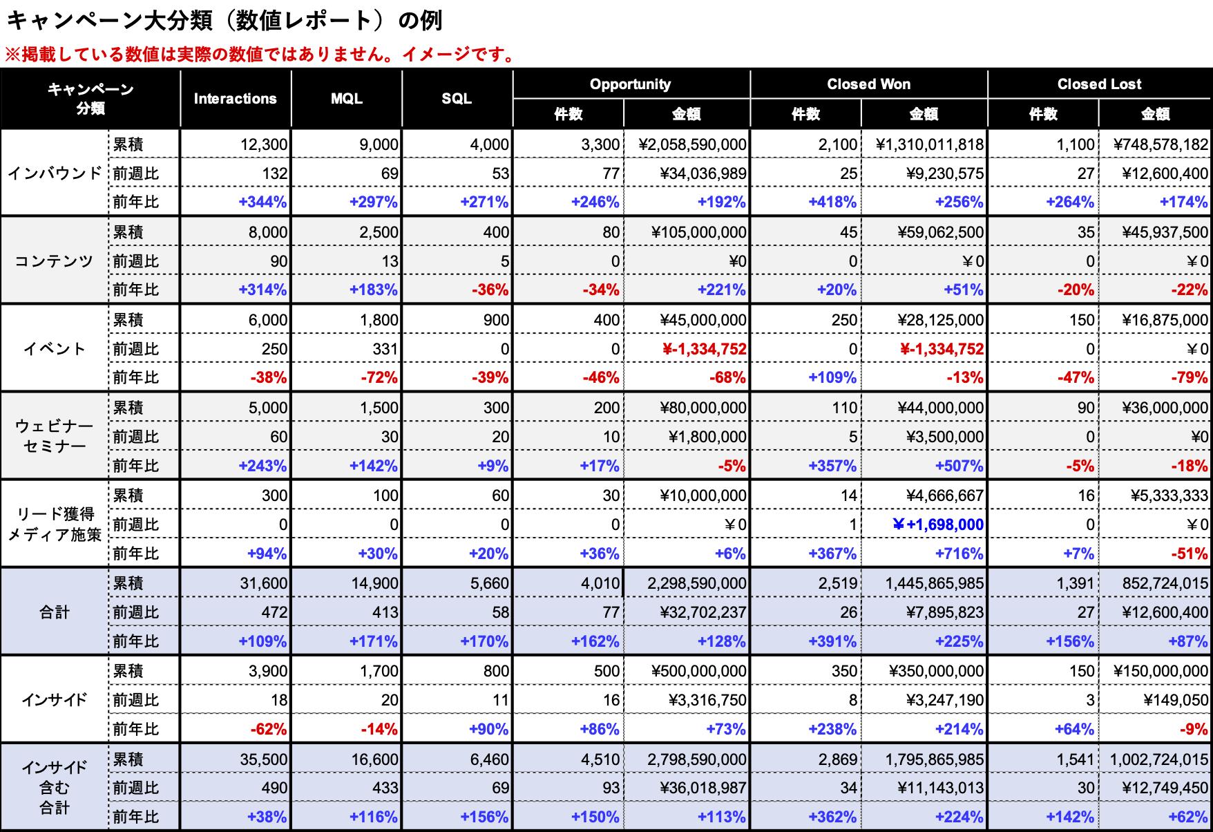キャンペーン大分類別の数値レポート(例)