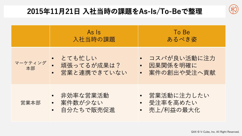2015年11月21日 入社当時の課題をAs-Is/To-Beで整理