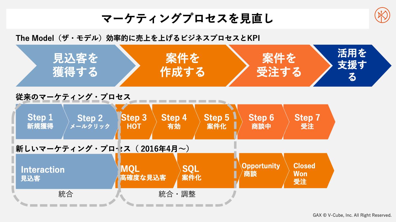 THE MODELとマーケティングプロセス、ブイキューブでマーケティングプロセスを見直した