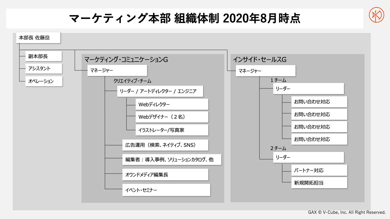 2020年8月時点のブイキューブのマーケティング本部「組織体制」