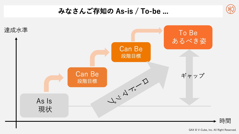 As-Is, To-Be 、段階目標を設定してゴールを目指す