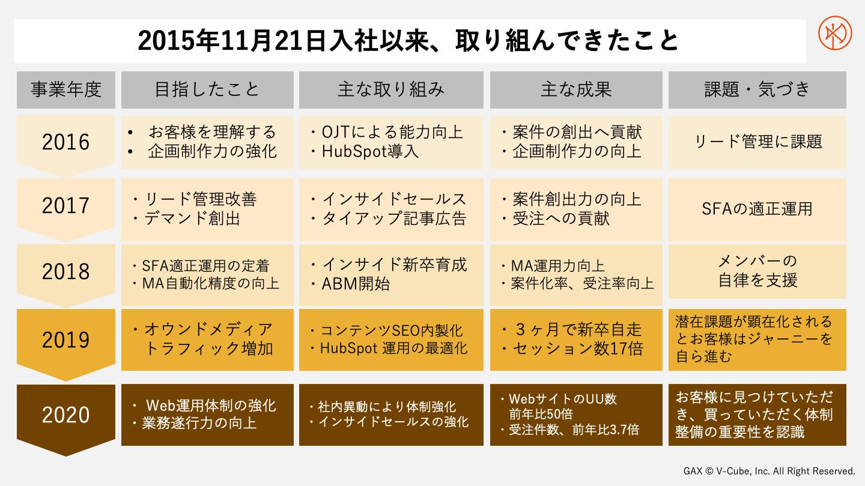 2015年11月にブイキューブへ入社以来、佐藤岳が取り組んできたこと