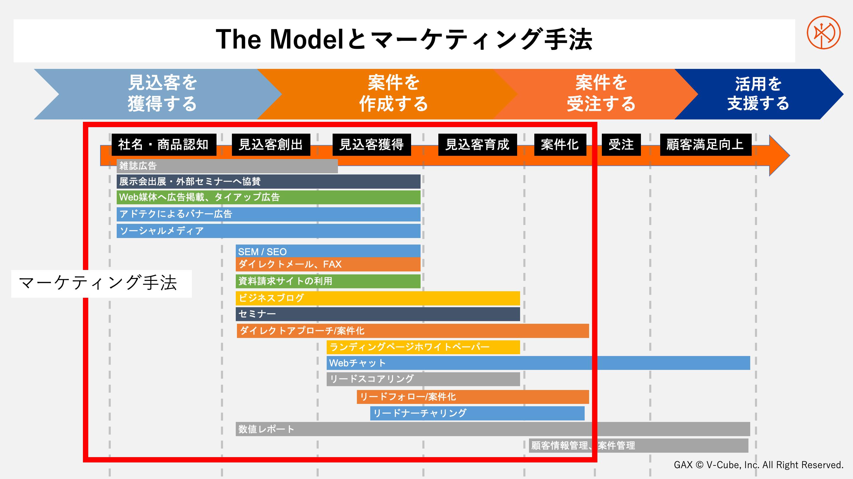 The Model とマーケティング手法
