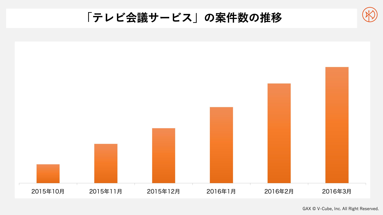 「テレビ会議サービス」案件数の推移