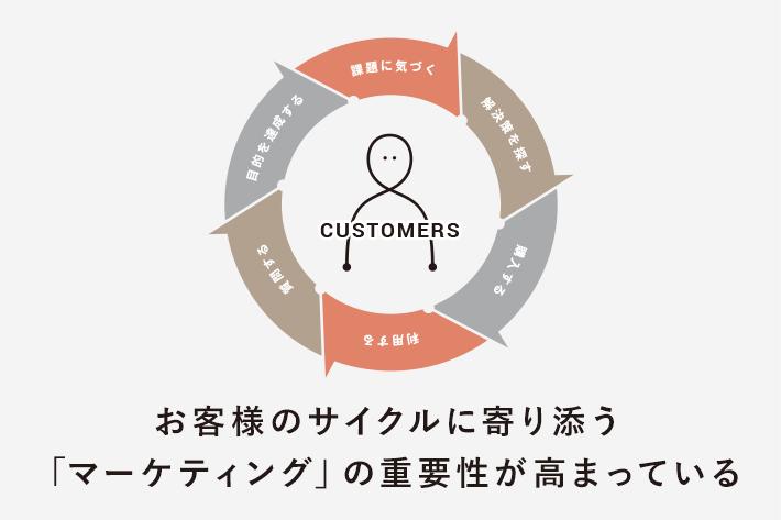 MAツール導入時に役立つテンプレも公開。東証1部上場企業「ブイキューブ」でのMA導入プロジェクトの裏側