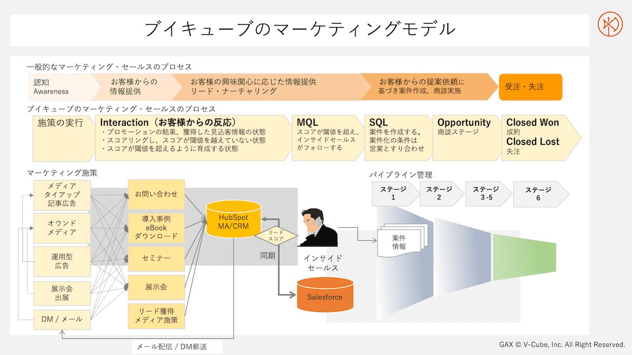 ブイキューブのマーケティングモデル