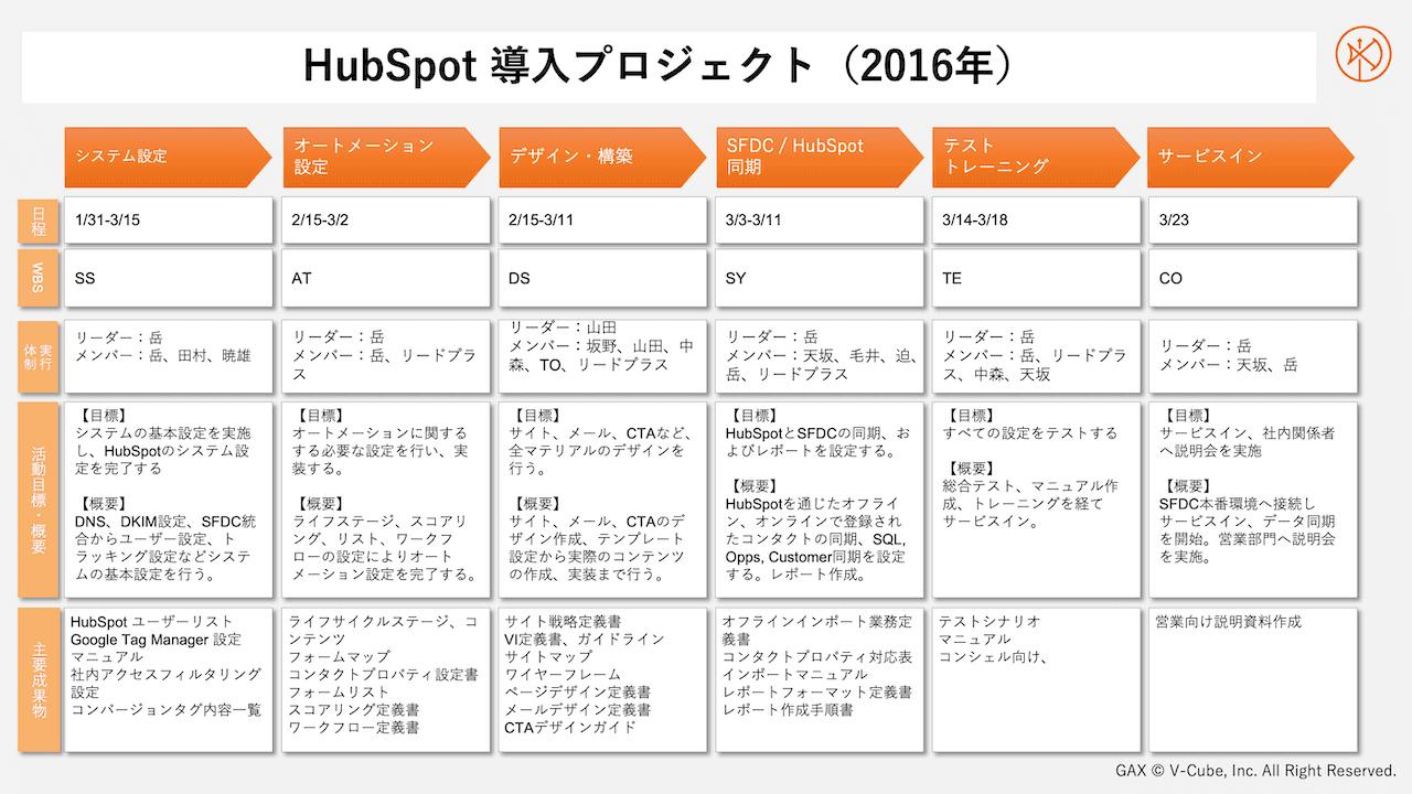 HubSpot 導入プロジェクト(2016年)