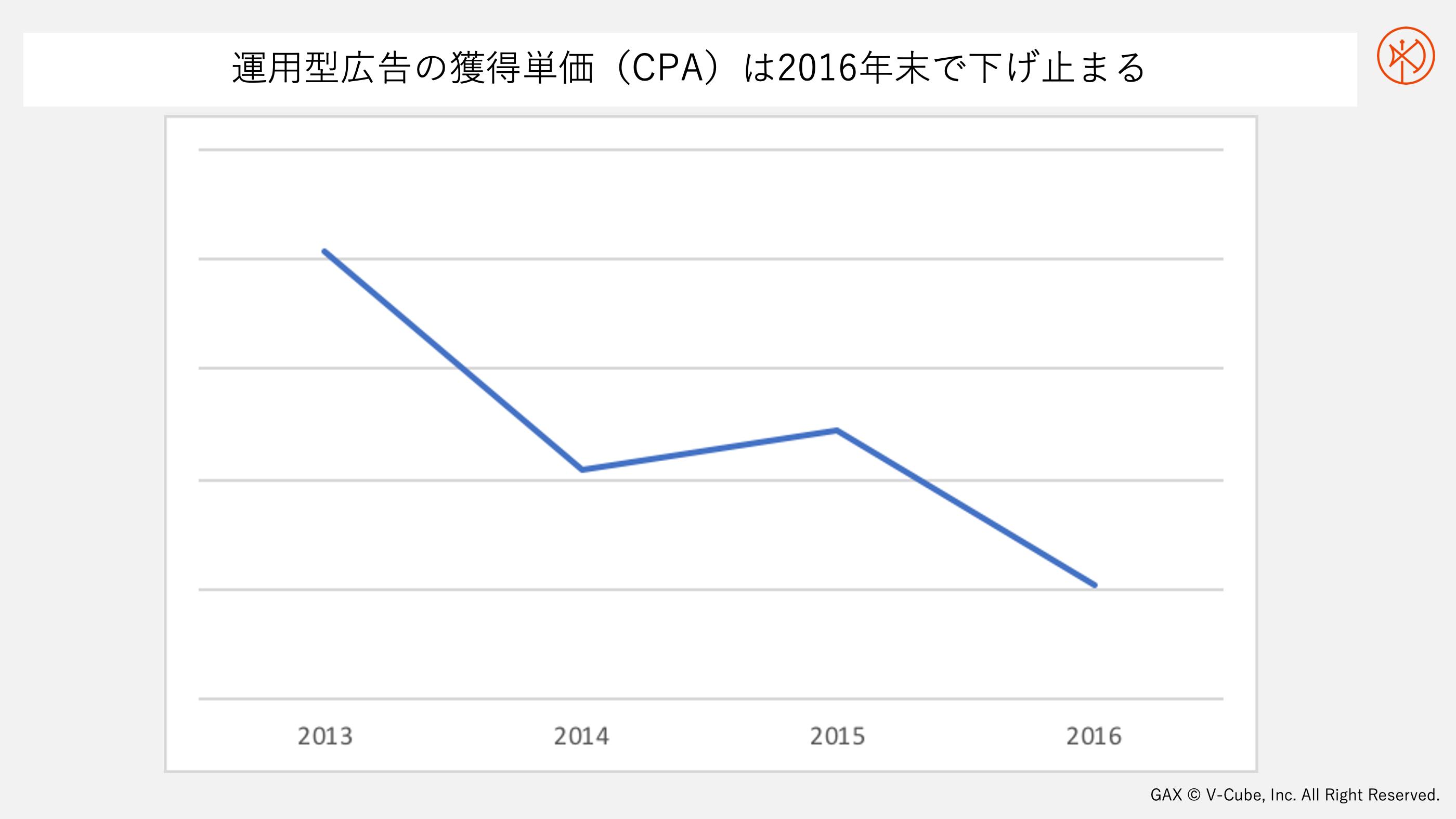 運用型広告の獲得単価(CPA)は2016年末で下げ止まる