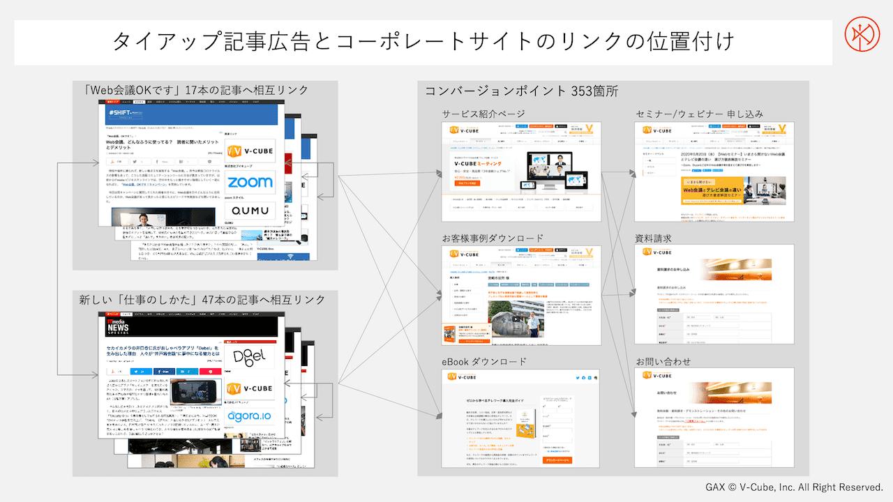 タイアップ記事広告とコーポレートサイトのリンクの関係