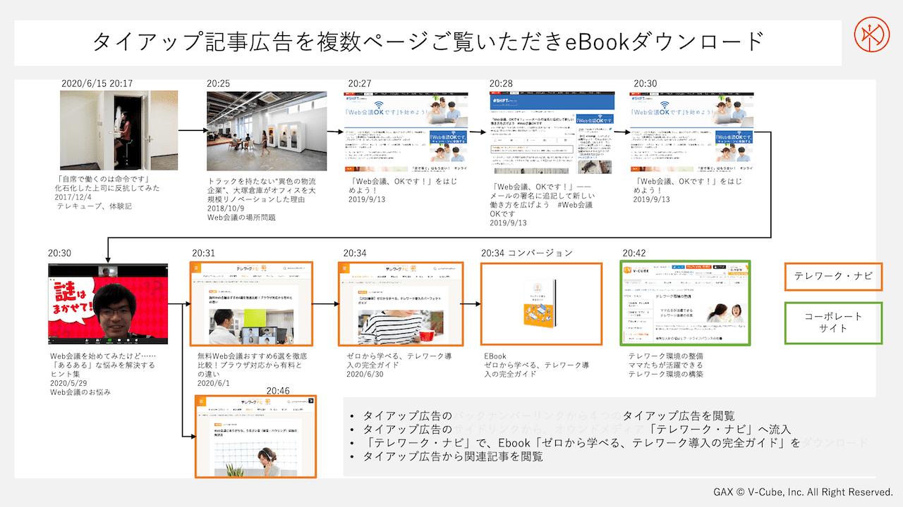 タイアップ記事広告を複数ページご覧いただきeBookをダウンロードしたケース