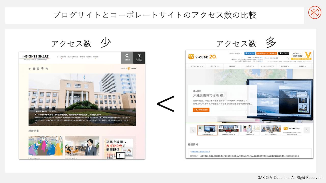 ブログサイトとコーポレートサイトのアクセス数の比較