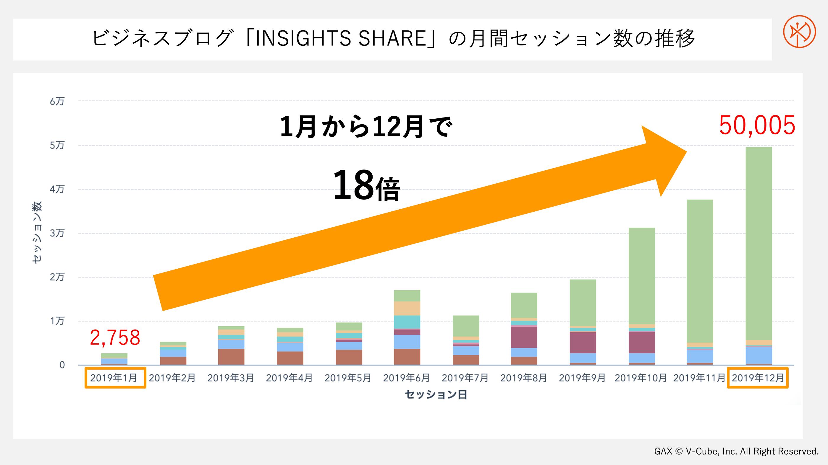 ビジネスブログ「INSIGHTS SHARE」月間セッション数の推移