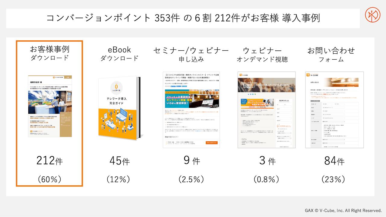 コンバージョンポイント 365件の6割 212件がお客様導入事例