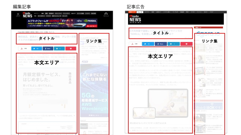 編集記事とタイアップ記事広告のページ構成の比較