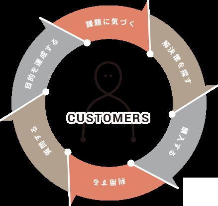 BtoBマーケティングの本質的な考え方を組織で理解